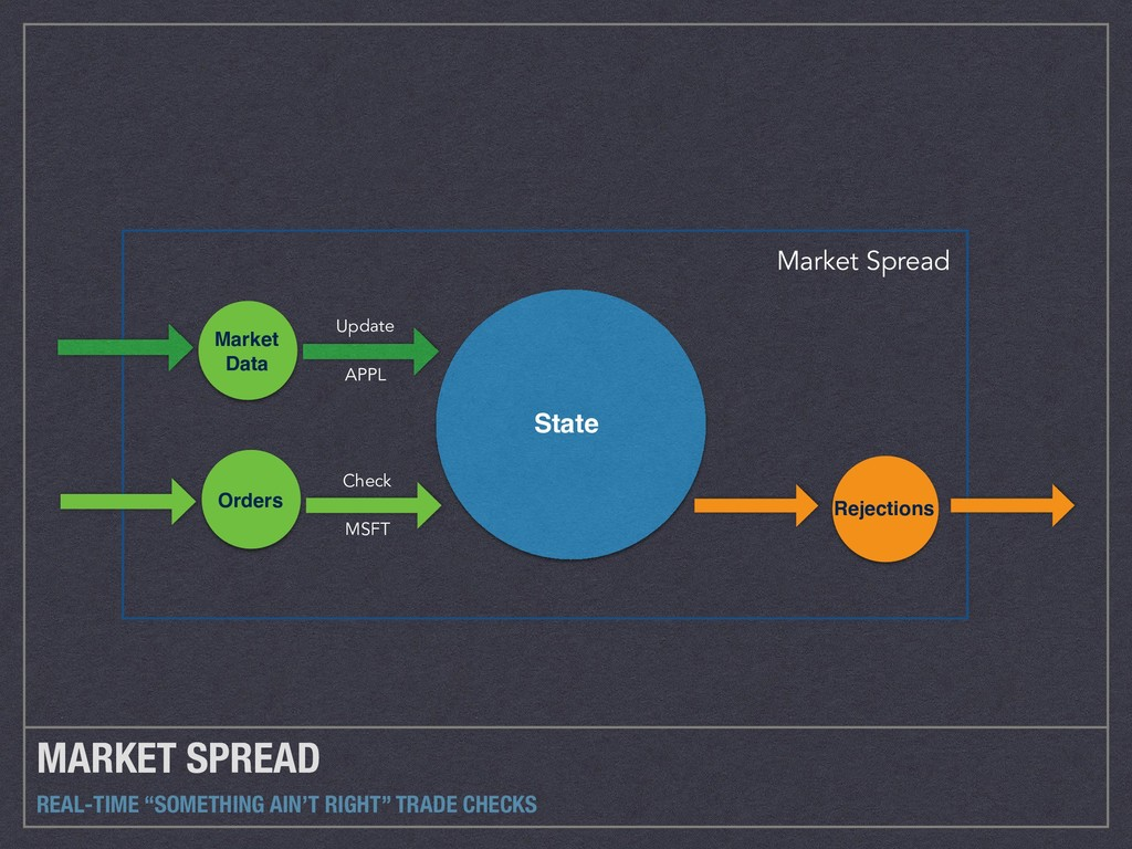 "MARKET SPREAD REAL-TIME ""SOMETHING AIN'T RIGHT""..."