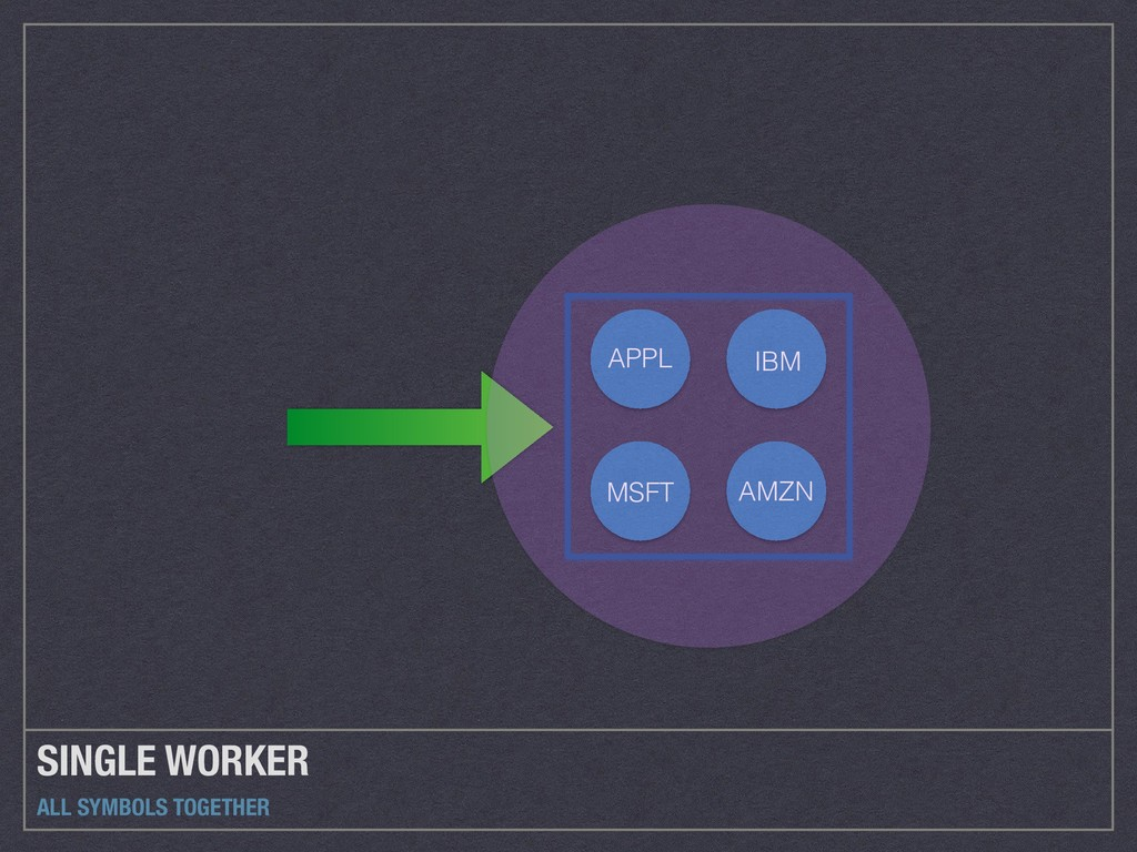 SINGLE WORKER ALL SYMBOLS TOGETHER APPL AMZN MS...