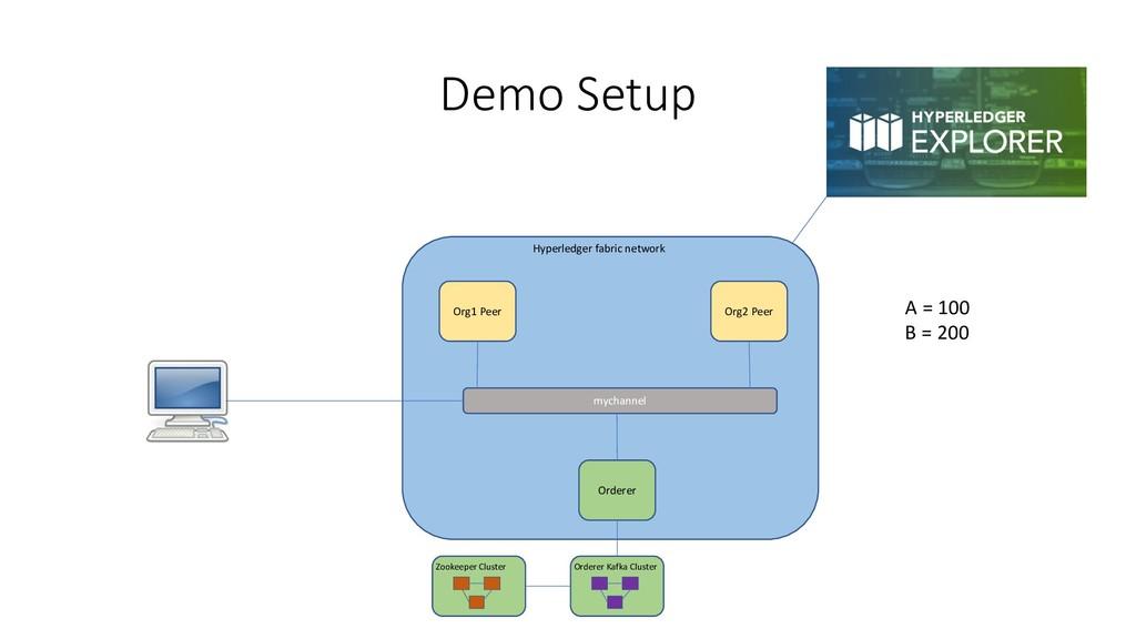 Demo Setup Hyperledger fabric network Org1 Peer...