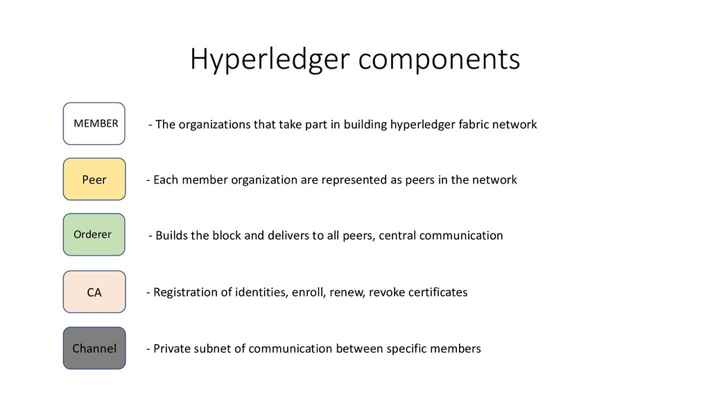 Hyperledger components Peer - Each member organ...