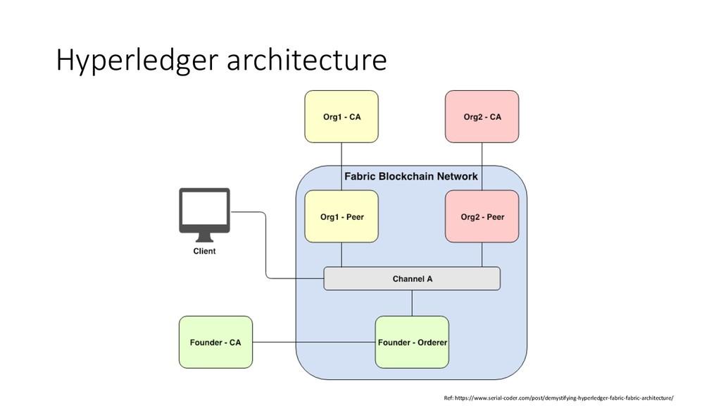 Hyperledger architecture Ref: https://www.seria...