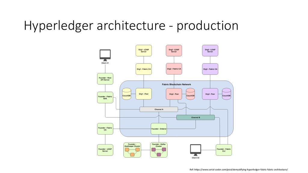 Hyperledger architecture - production Ref: http...