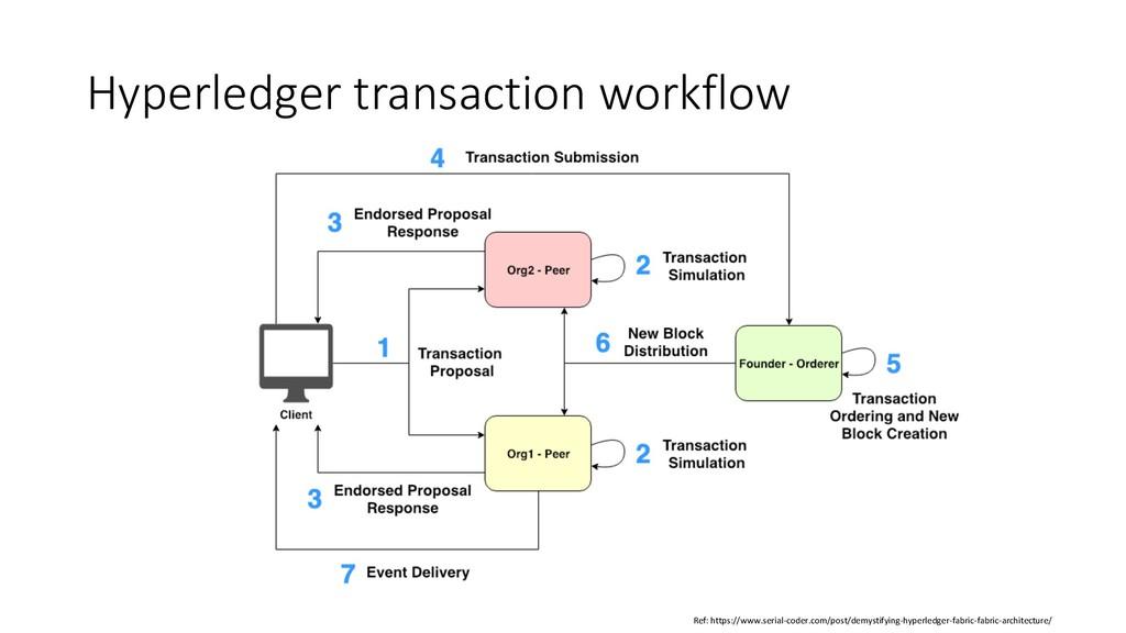 Hyperledger transaction workflow Ref: https://w...