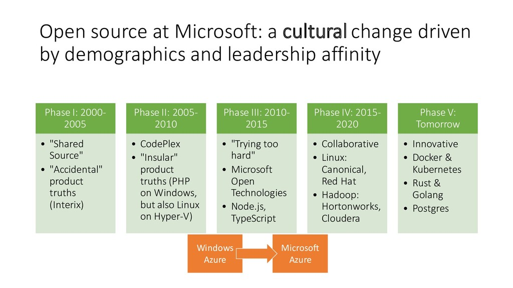 Open source at Microsoft: a cultural change dri...