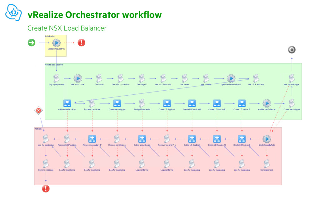 vRealize Orchestrator workflow Create NSX Load ...