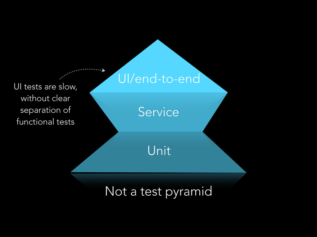 Unit Service UI/end-to-end Not a test pyramid U...