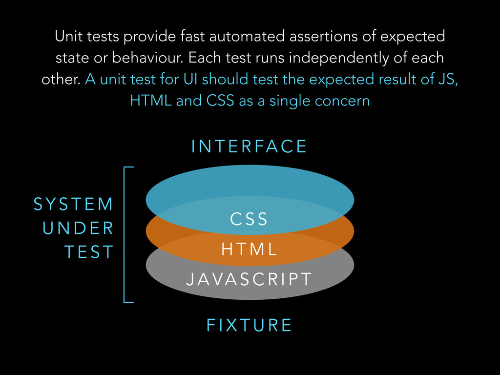 Unit tests provide fast automated assertions of...