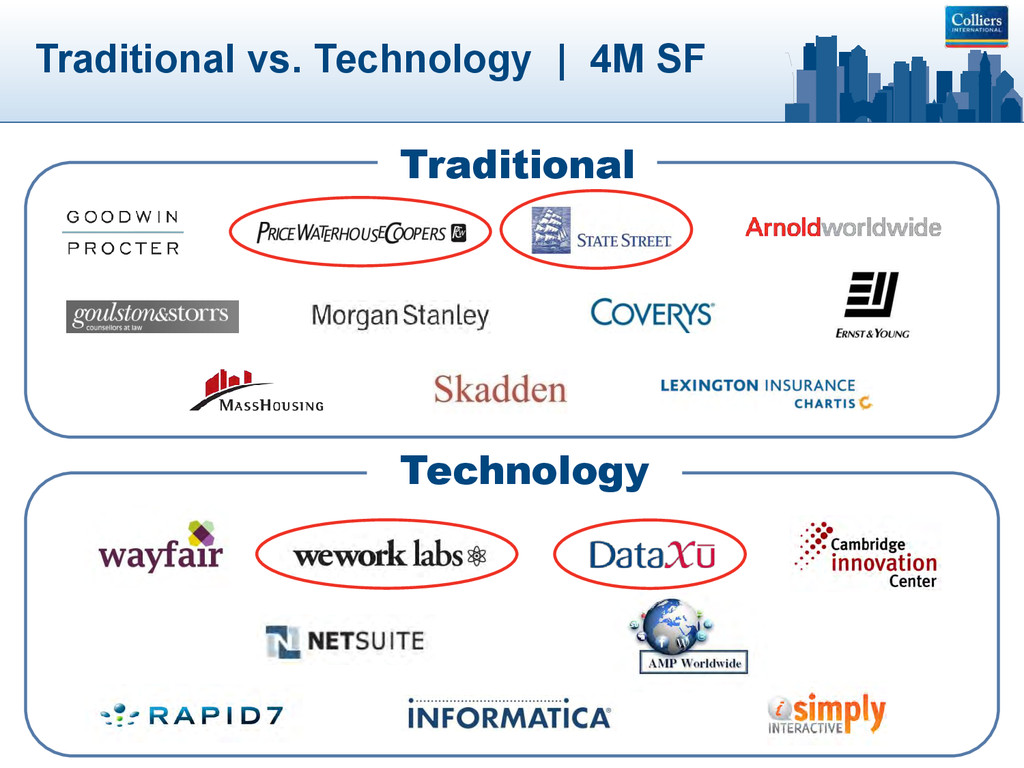 Traditional vs. Technology | 4M SF Traditional ...