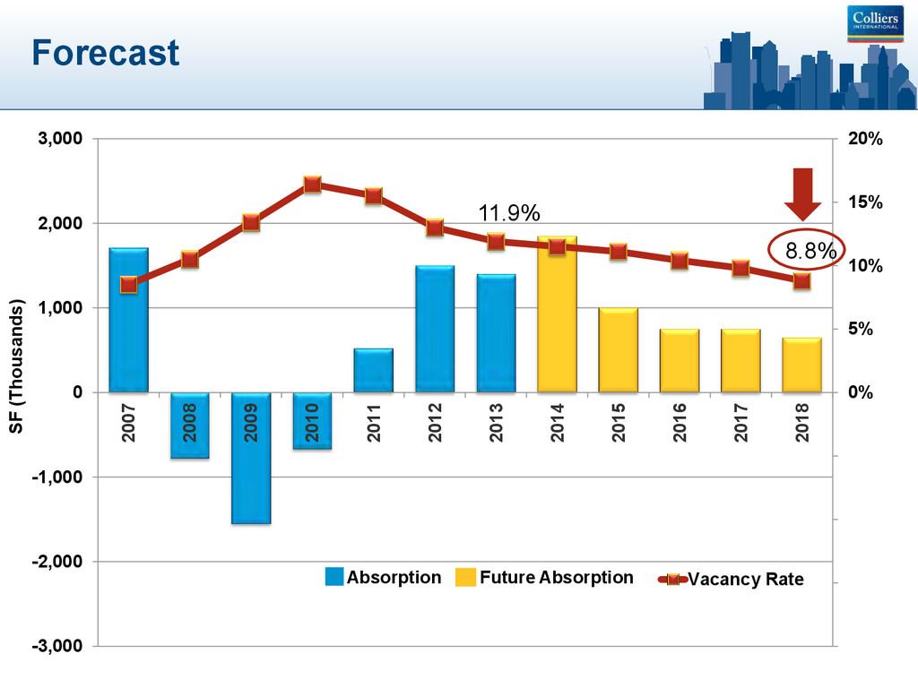 Forecast 11.9% 8.8% -20% -15% -10% -5% 0% 5% 10...