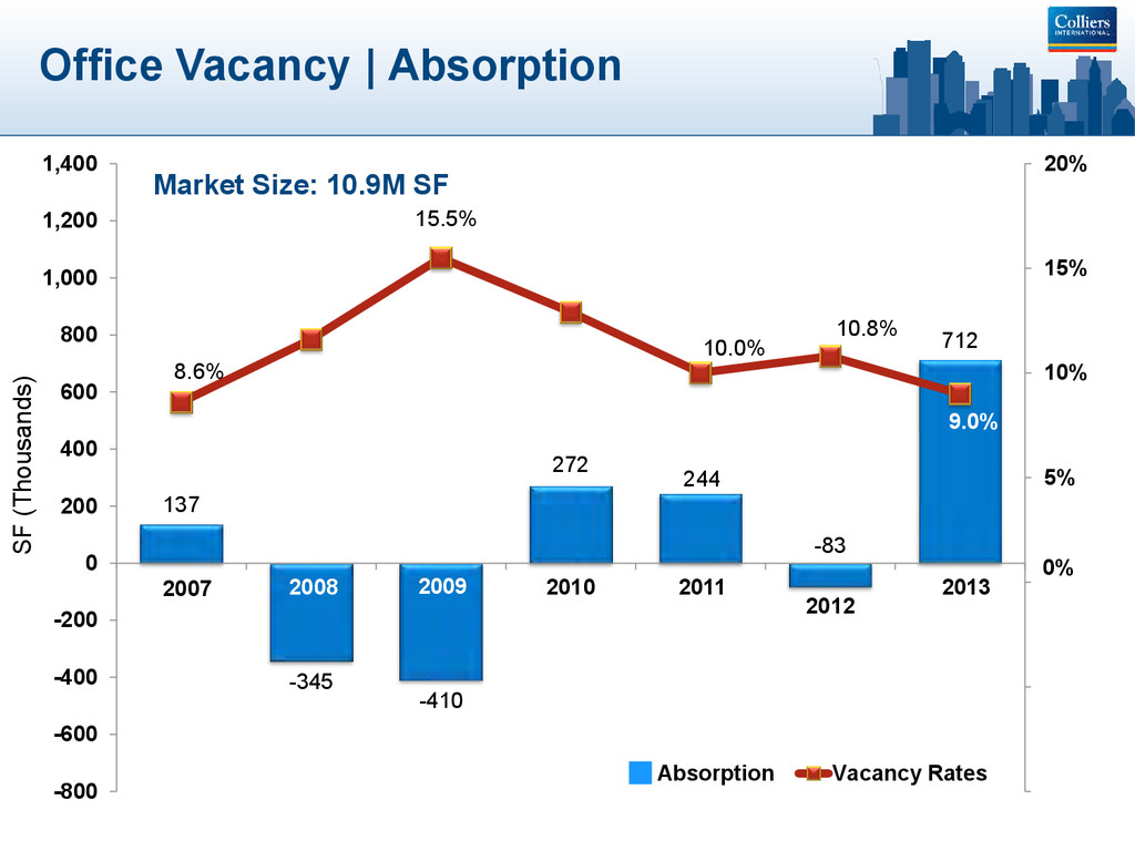 Office Vacancy | Absorption 137 -345 -410 272 2...