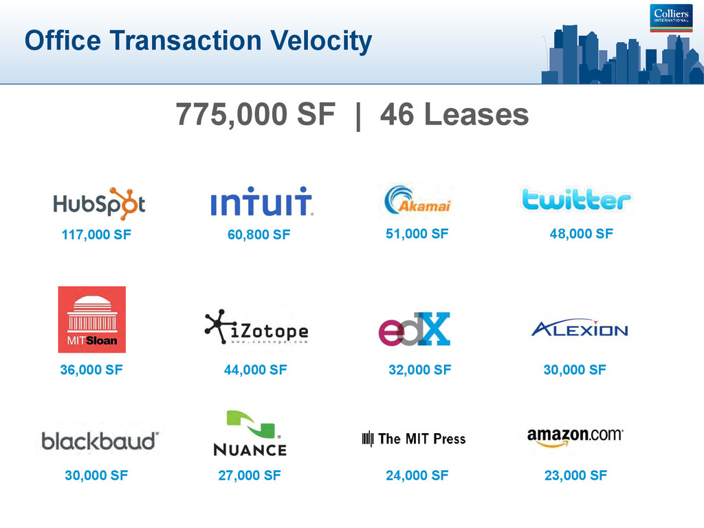 Office Transaction Velocity 117,000 SF 60,800 S...