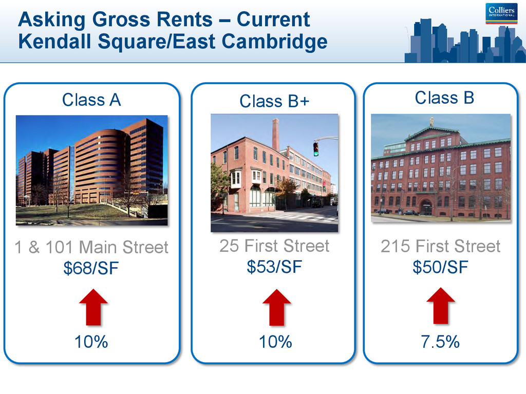 Asking Gross Rents – Current Kendall Square/Eas...