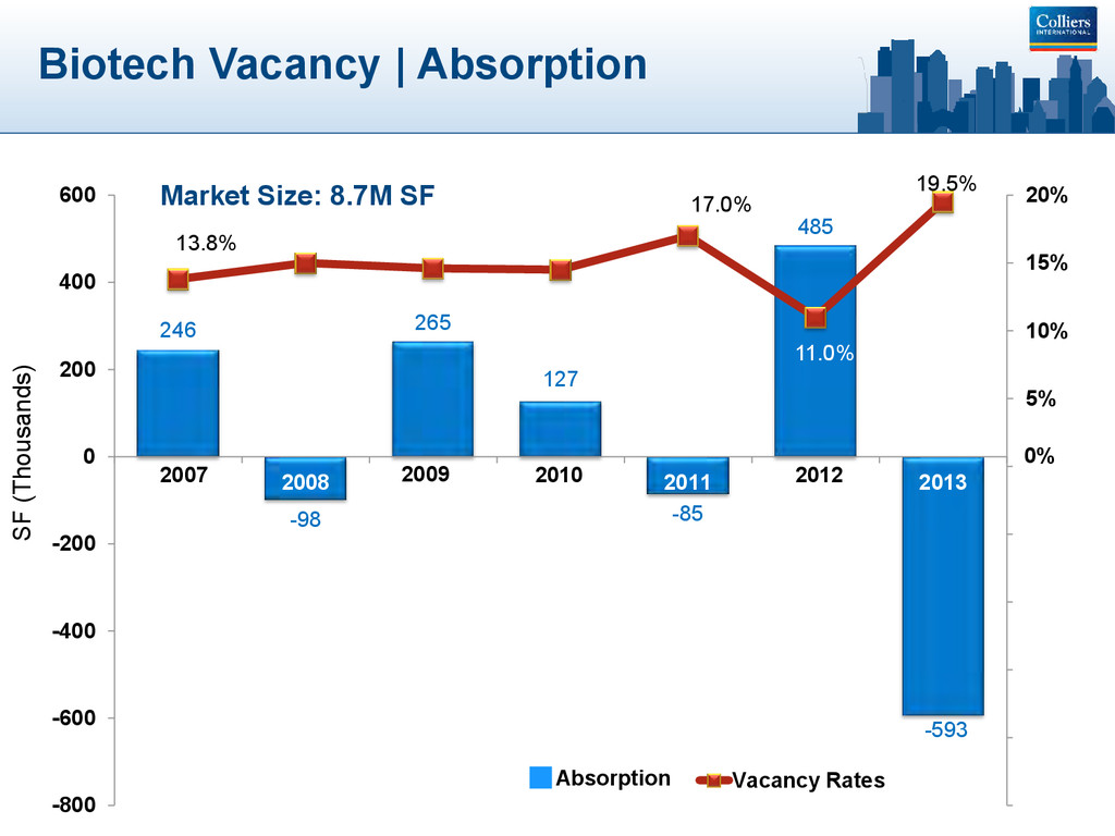 Biotech Vacancy | Absorption SF (Thousands) 246...