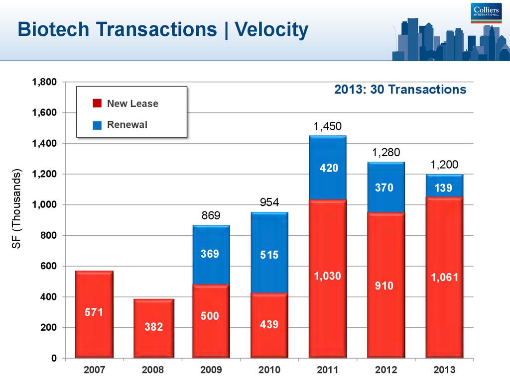 Biotech Transactions | Velocity 869 954 1,450 1...