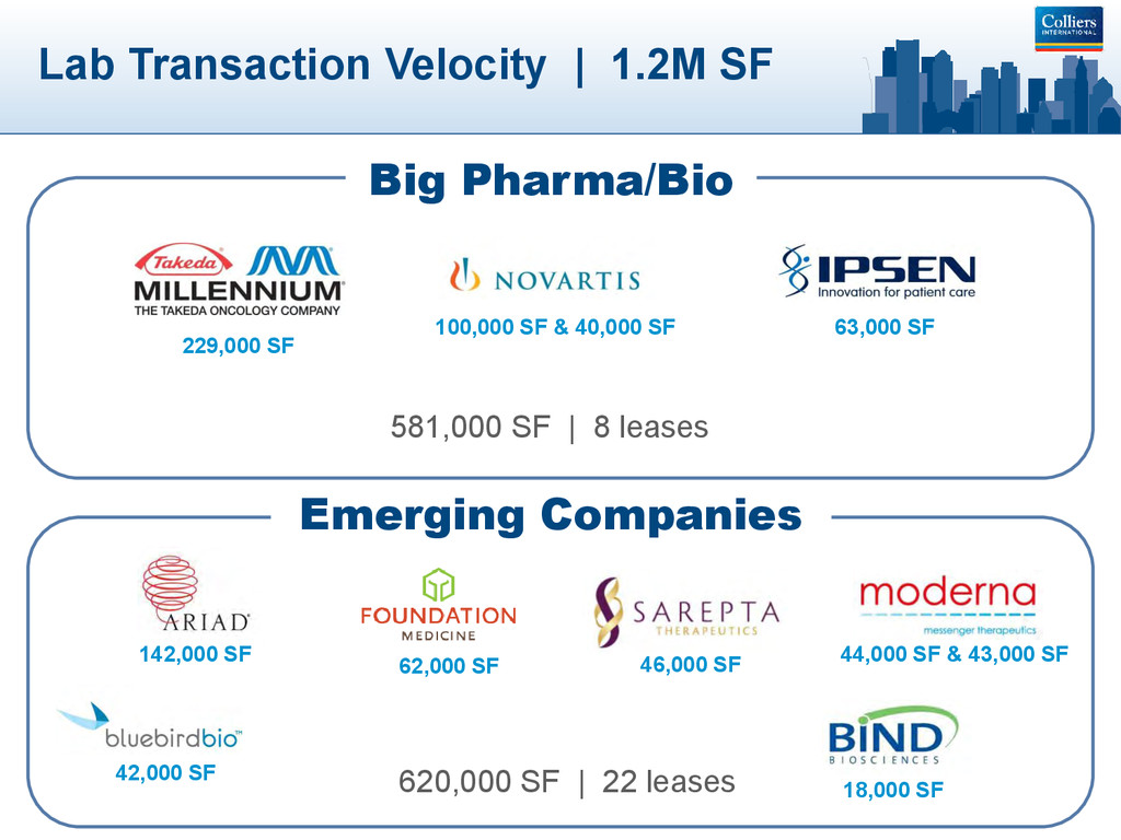 Lab Transaction Velocity | 1.2M SF Big Pharma/B...