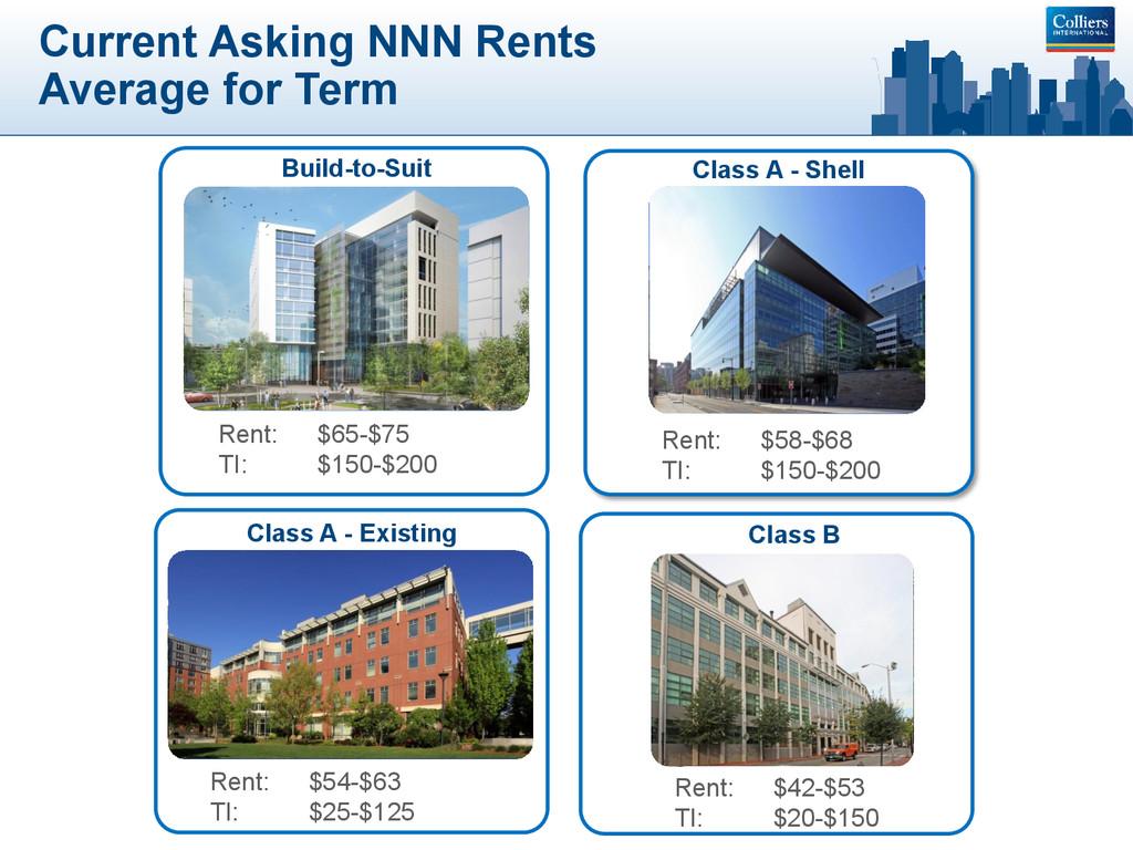 Class A - Existing Rent: $54-$63 TI: $25-$125 B...