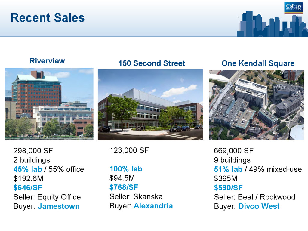 Recent Sales 123,000 SF 100% lab $94.5M $768/SF...