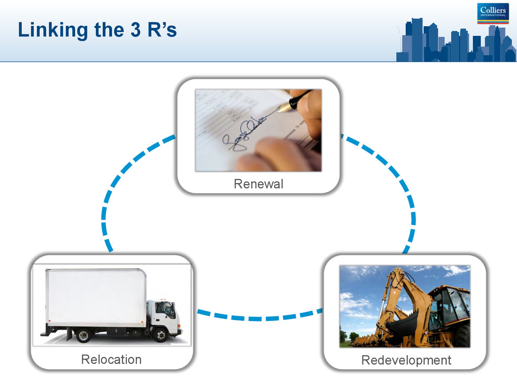 Linking the 3 R's Renewal Relocation Redevelopm...