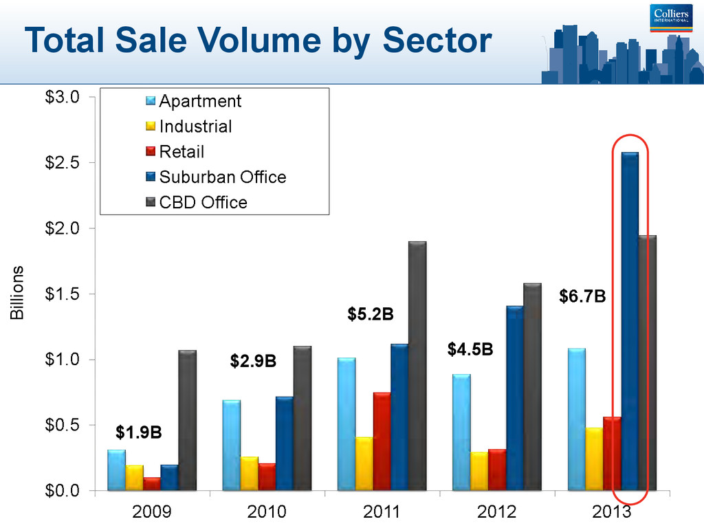 Total Sale Volume by Sector $1.9B $2.9B $5.2B $...