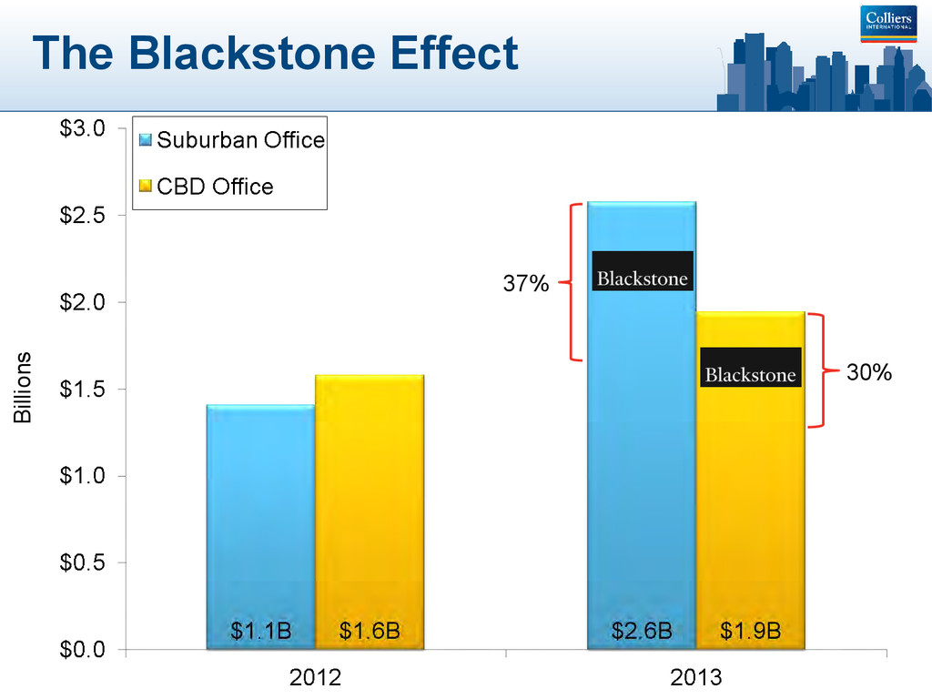 The Blackstone Effect Billions 37% 30%