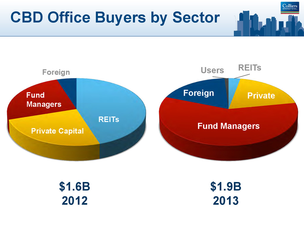 CBD Office Buyers by Sector REITs Private Forei...