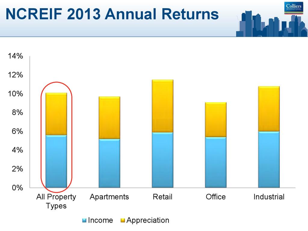 NCREIF 2013 Annual Returns 0% 2% 4% 6% 8% 10% 1...