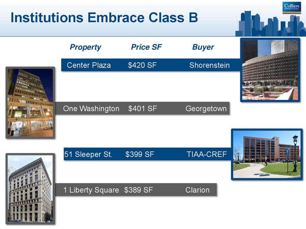 Institutions Embrace Class B Property Price SF ...
