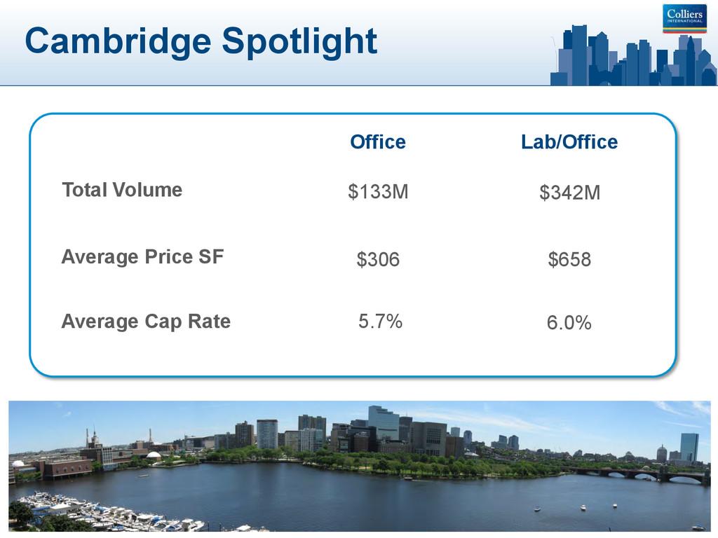 Cambridge Spotlight $133M $306 $342M Average Pr...