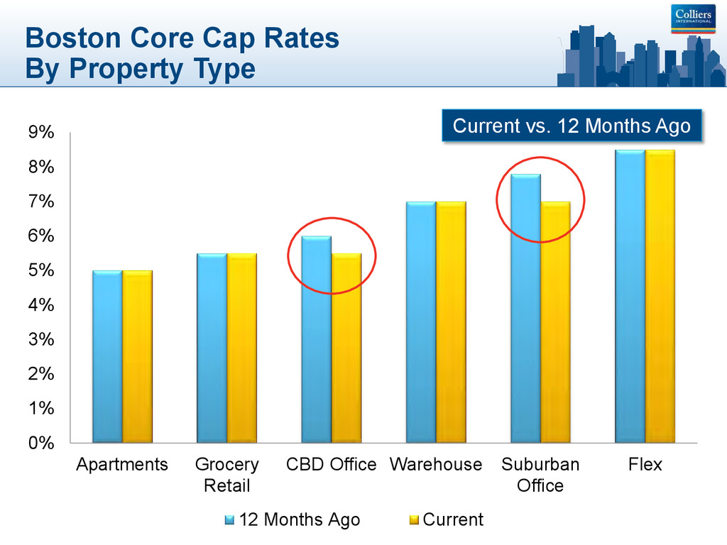 Boston Core Cap Rates By Property Type 0% 1% 2%...