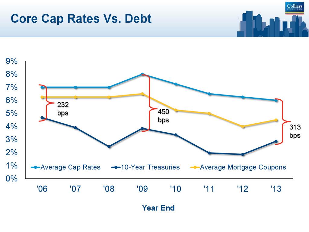Core Cap Rates Vs. Debt 0% 1% 2% 3% 4% 5% 6% 7%...