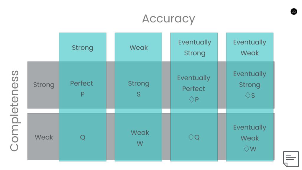 20 20 Accuracy Completeness Strong Weak Eventua...