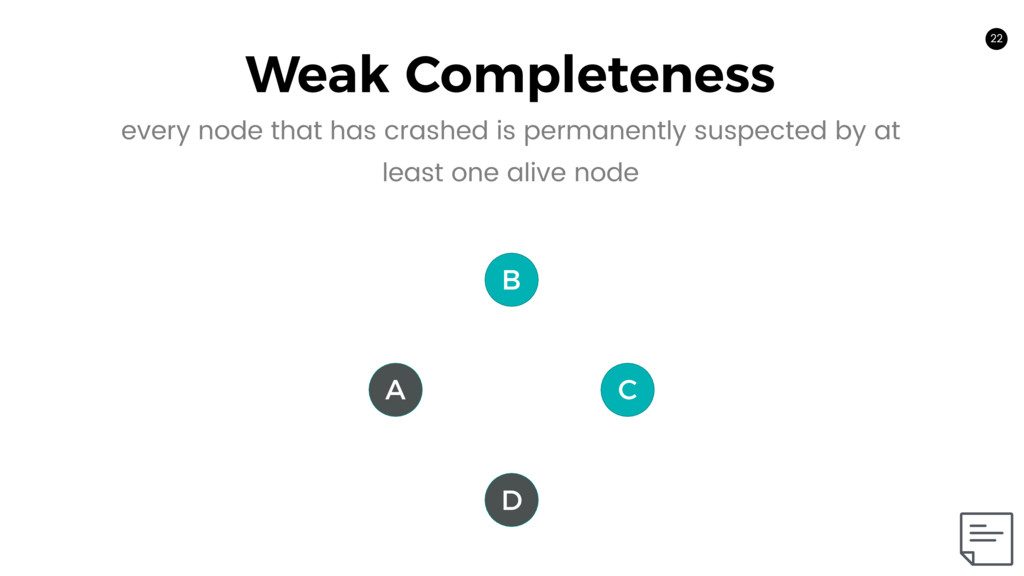 22 Weak Completeness 22 A C B D every node that...