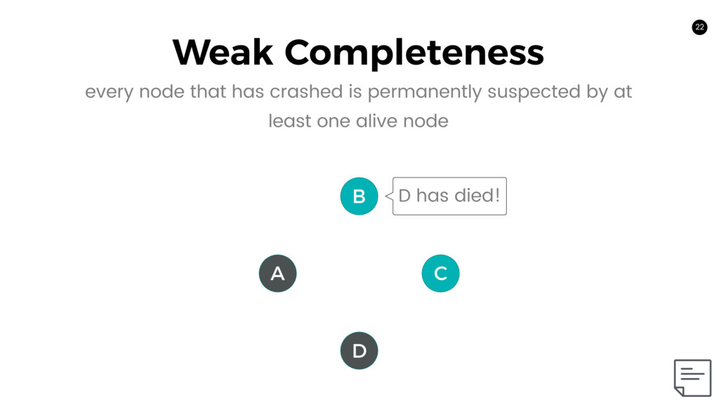 22 Weak Completeness 22 A C B D D has died! eve...