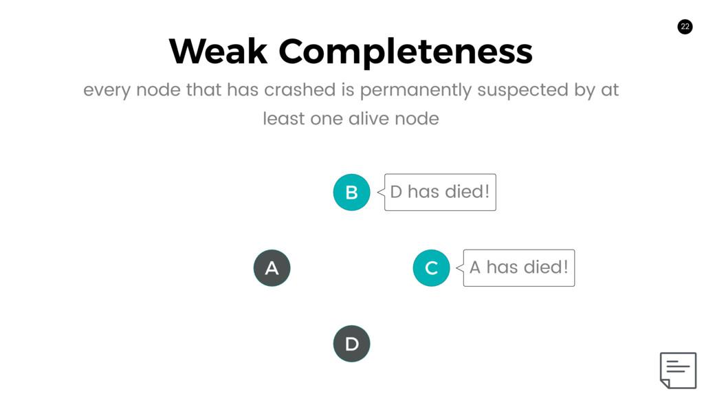 22 Weak Completeness 22 A C B D D has died! A h...