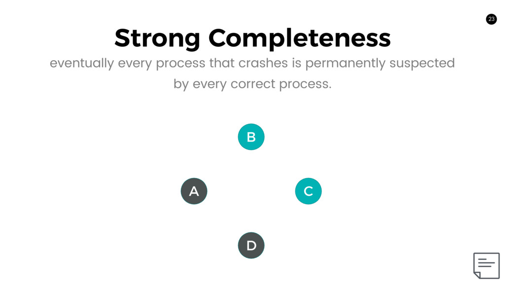 23 Strong Completeness 23 A C B D eventually ev...
