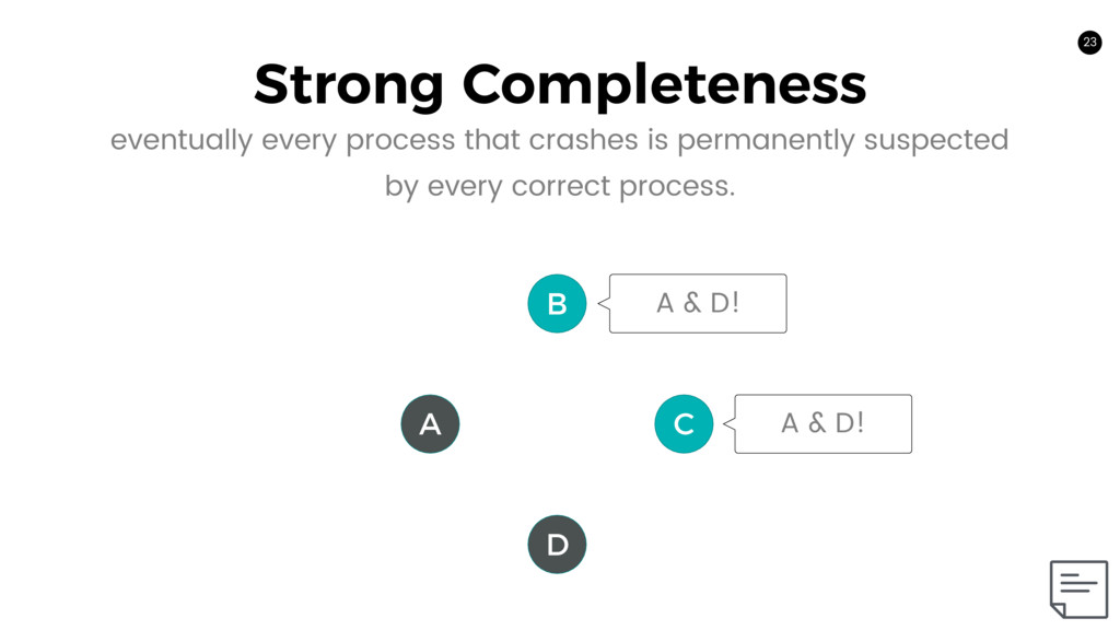 23 Strong Completeness 23 A C B D A & D! A & D!...