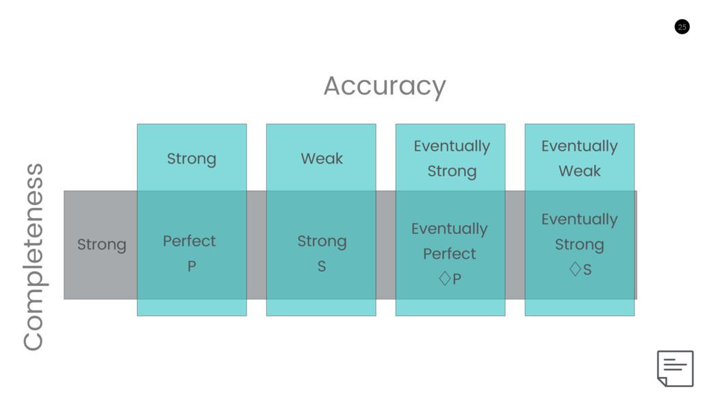 25 25 Accuracy Completeness Strong Weak Eventua...