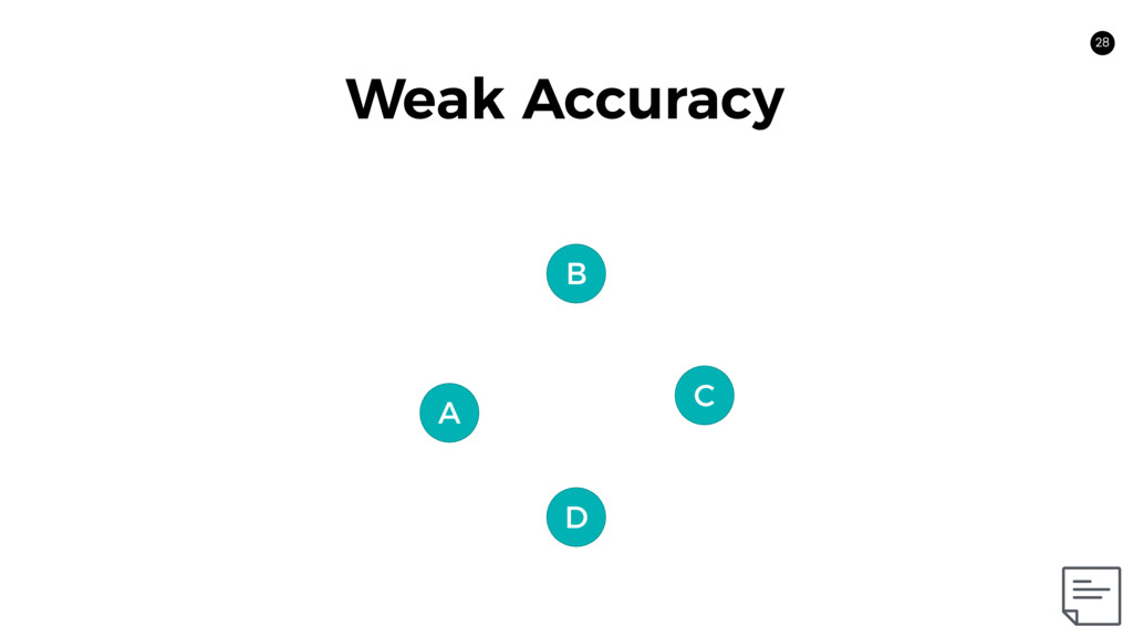 C 28 A B D Weak Accuracy
