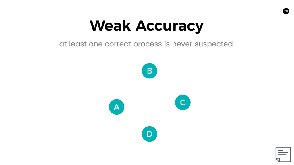 C 28 A B D Weak Accuracy at least one correct p...
