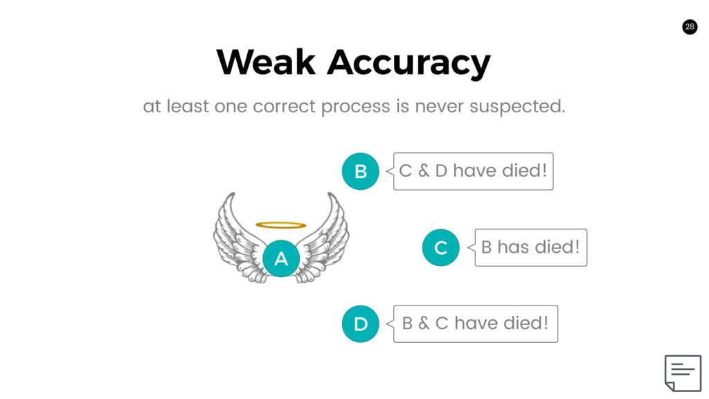 C 28 A B D C & D have died! Weak Accuracy B has...