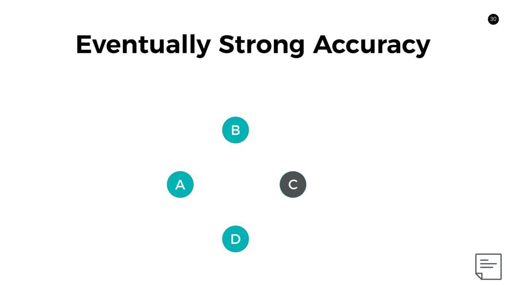 C 30 A B D Eventually Strong Accuracy