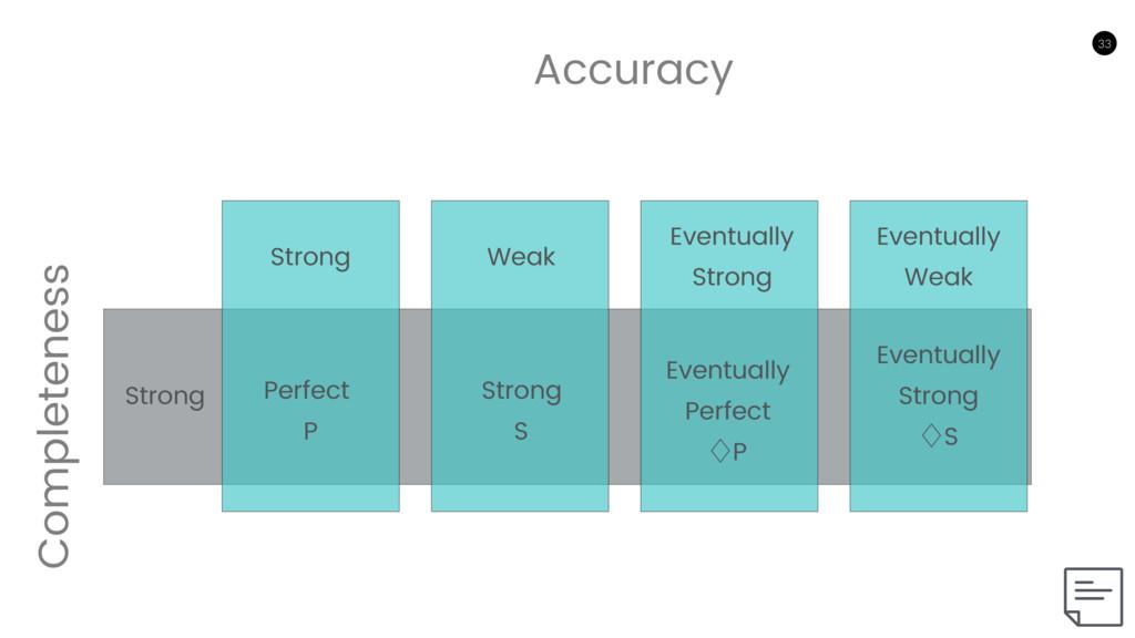 33 33 Accuracy Completeness Strong Weak Eventua...