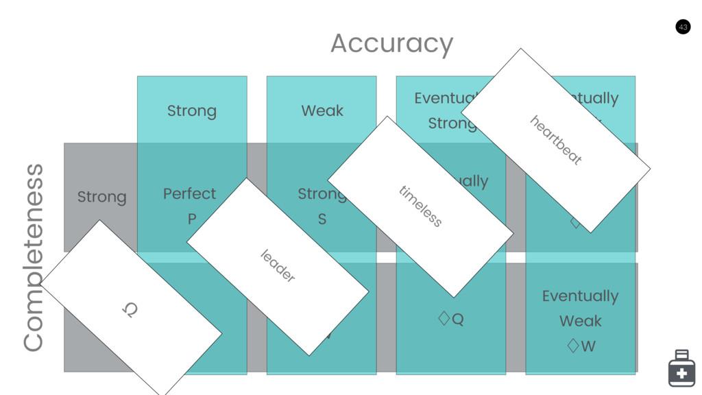 43 43 Accuracy Completeness Strong Weak Eventua...