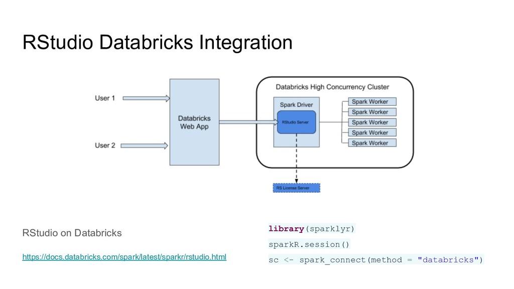 RStudio Databricks Integration RStudio on Datab...