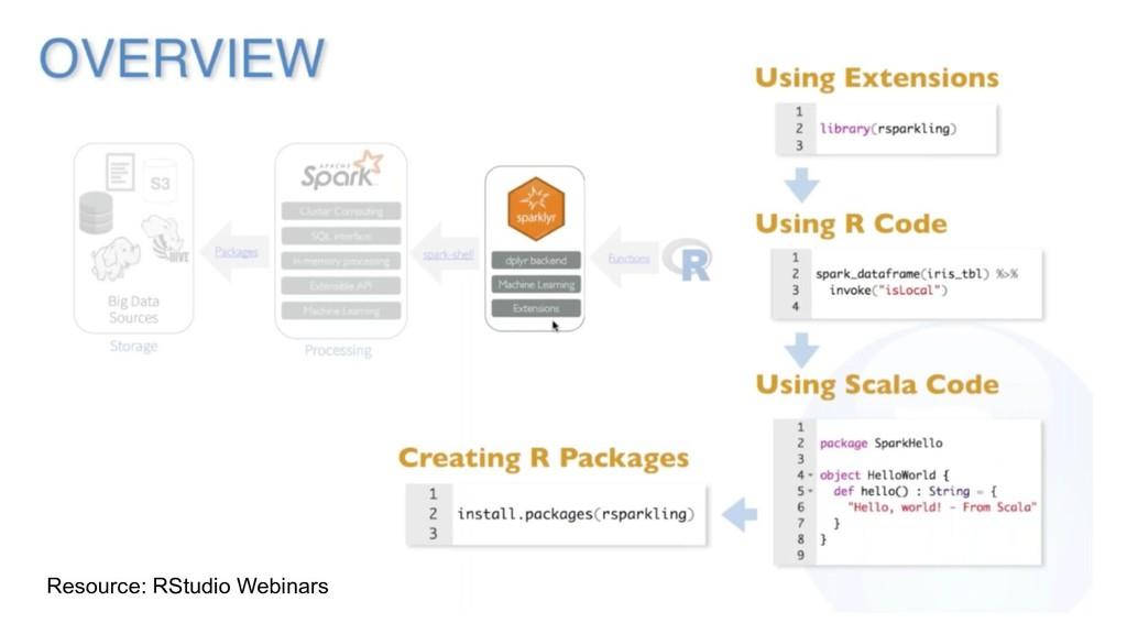 Resource: RStudio Webinars