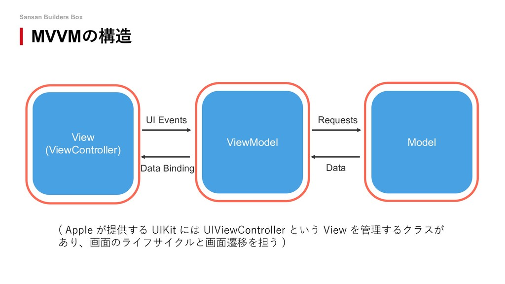 Sansan Builders Box MVVMの構造 ( Apple が提供する UIKit...