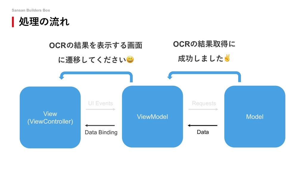 Sansan Builders Box 処理の流れ UI Events Data Bindin...