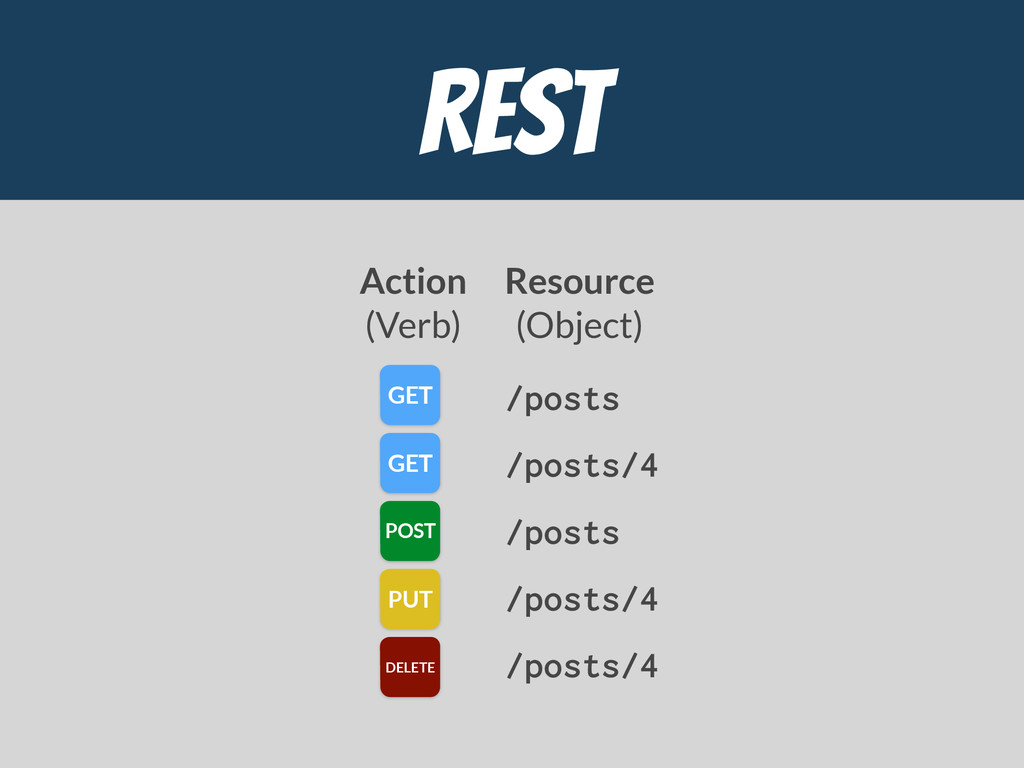 REST /posts /posts/4 /posts /posts/4 /posts/4 G...