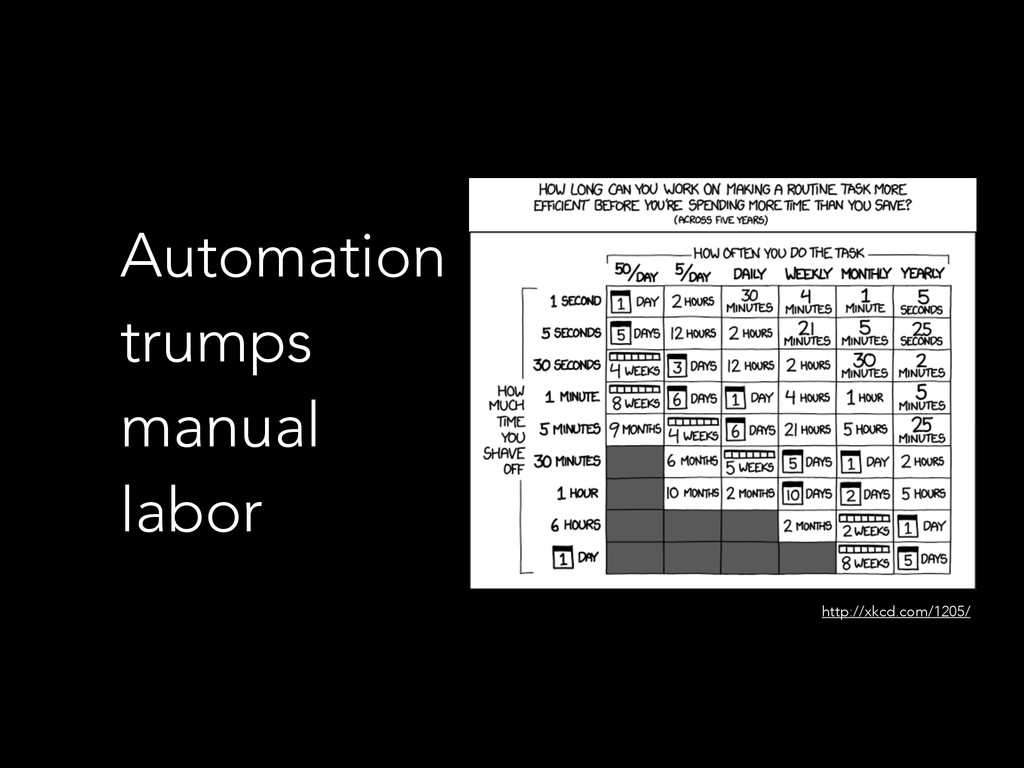 Automation trumps manual labor http://xkcd.com/...