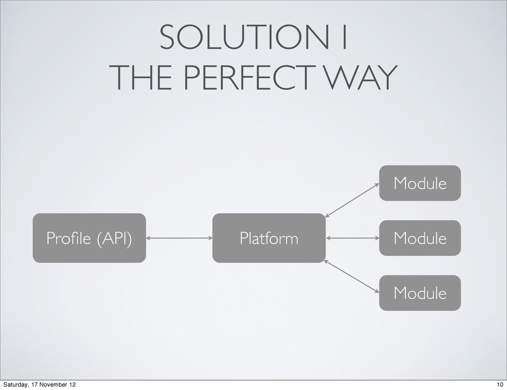 SOLUTION I THE PERFECT WAY Profile (API) Platfor...
